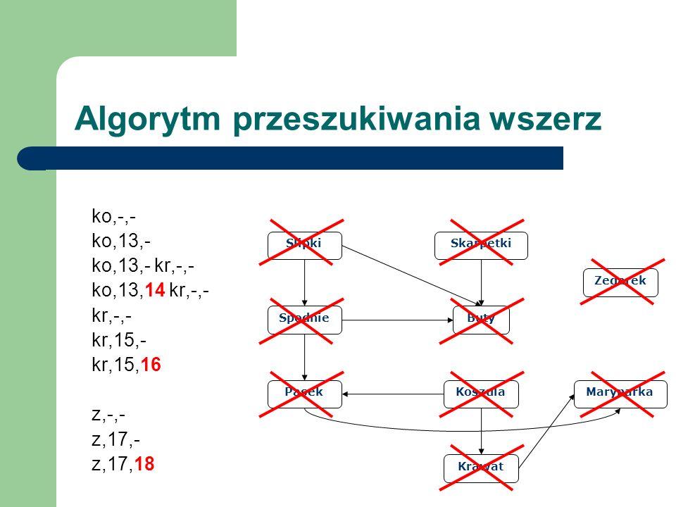 Slipki Spodnie Pasek Buty Skarpetki Koszula Krawat Marynarka Zegarek Algorytm przeszukiwania wszerz ko,-,- ko,13,- ko,13,- kr,-,- ko,13,14 kr,-,- kr,-