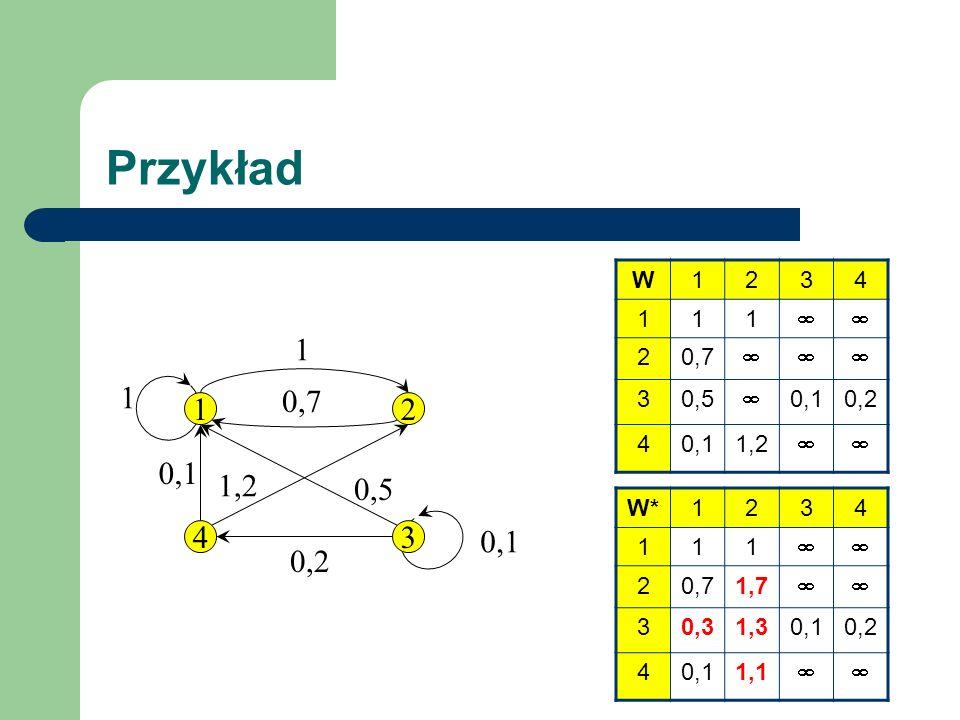 Przykład 12 43 1 0,7 0,1 0,2 0,5 1,2 W1234 111 20,7 30,5 0,10,2 40,11,2 W*1234 111 20,71,7 30,31,30,10,2 40,11,1 1 0,1