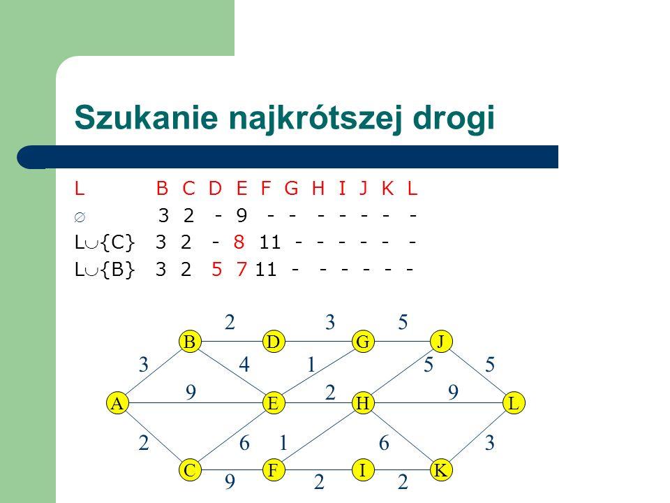 Szukanie najkrótszej drogi L B C D E F G H I J K L 3 2 - 9 - - - - - - - L{C} 3 2 - 8 11 - - - - - - L{B} 3 2 5 7 11 - - - - - - DGBJ FICK EHAL 9 2 9