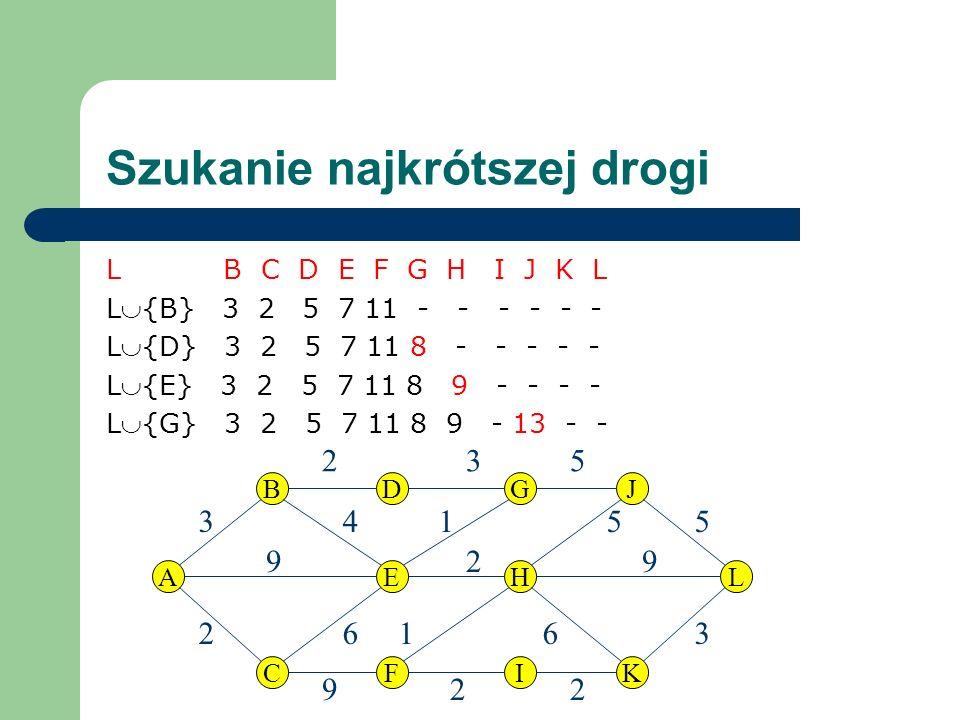 Szukanie najkrótszej drogi L B C D E F G H I J K L L{B} 3 2 5 7 11 - - - - - - L{D} 3 2 5 7 11 8 - - - - - L{E} 3 2 5 7 11 8 9 - - - - L{G} 3 2 5 7 11