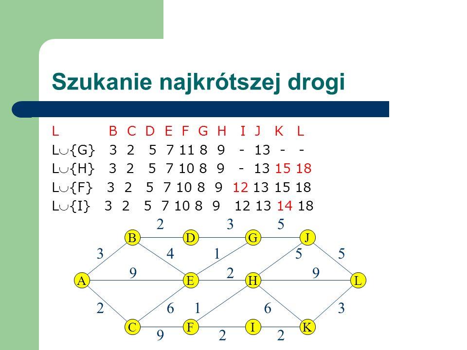 Szukanie najkrótszej drogi L B C D E F G H I J K L L{G} 3 2 5 7 11 8 9 - 13 - - L{H} 3 2 5 7 10 8 9 - 13 15 18 L{F} 3 2 5 7 10 8 9 12 13 15 18 L{I} 3