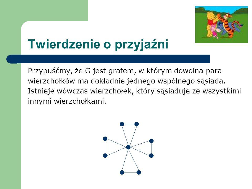 Twierdzenie o przyjaźni Przypuśćmy, że G jest grafem, w którym dowolna para wierzchołków ma dokładnie jednego wspólnego sąsiada. Istnieje wówczas wier
