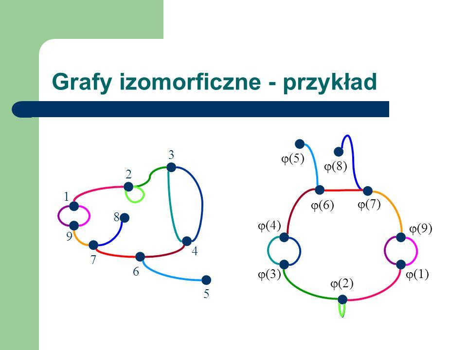 Grafy izomorficzne - przykład 9 3 2 8 1 4 6 7 5 (1) (2) (3) (4) (5) (6) (8) (7) (9)