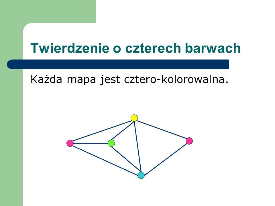 Twierdzenie o czterech barwach Każda mapa jest cztero-kolorowalna.