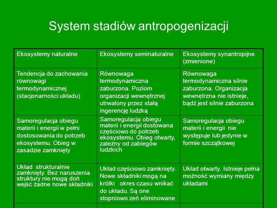 System stadiów antropogenizacji Ekosystemy naturalneEkosystemy seminaturalneEkosystemy synantropijne (zmienione) Tendencja do zachowania równowagi ter