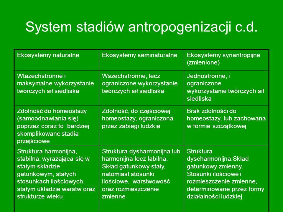 System stadiów antropogenizacji c.d. Ekosystemy naturalneEkosystemy seminaturalneEkosystemy synantropijne (zmienione) Wtazechstronne i maksymalne wyko
