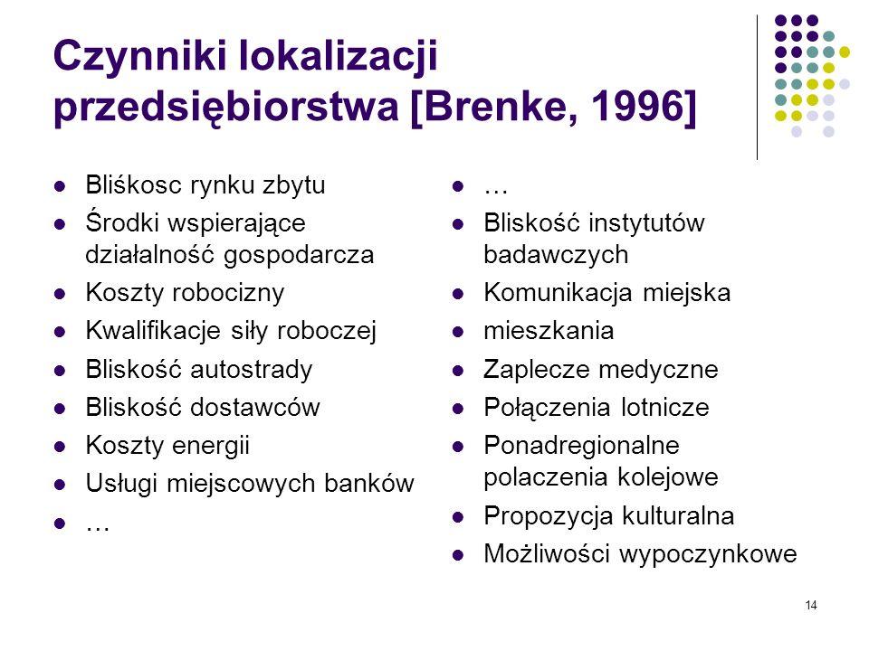 14 Czynniki lokalizacji przedsiębiorstwa [Brenke, 1996] Bliśkosc rynku zbytu Środki wspierające działalność gospodarcza Koszty robocizny Kwalifikacje