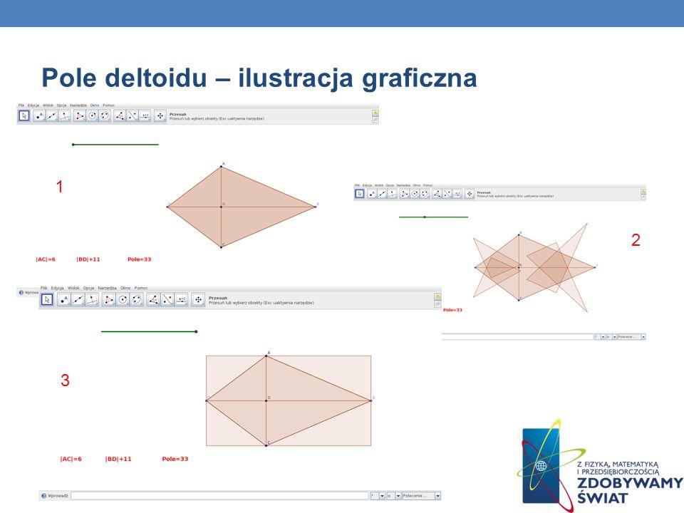 Pole deltoidu – ilustracja graficzna 1 2 3