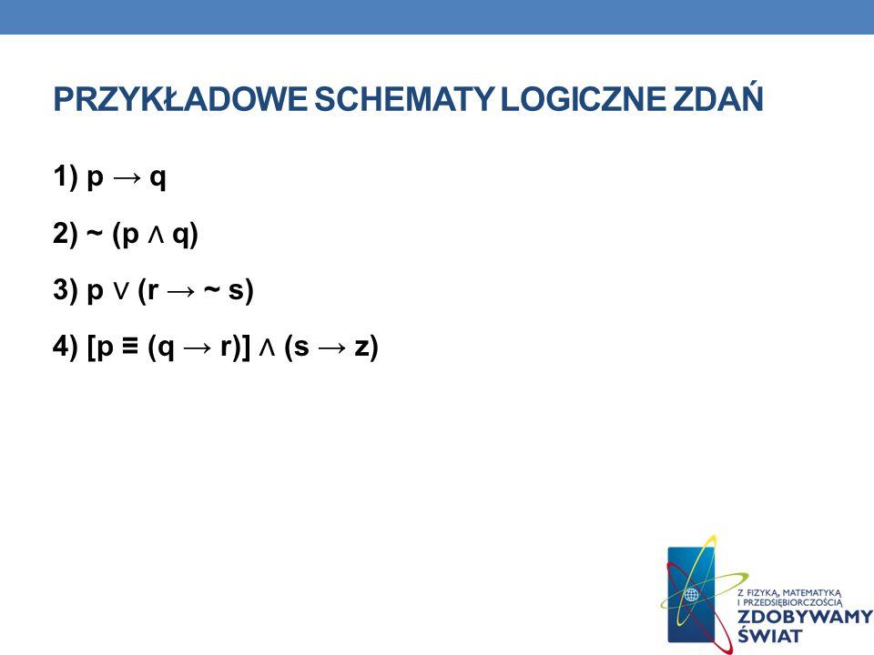 PRZYKŁADOWE SCHEMATY LOGICZNE ZDAŃ 1) p q 2) ~ (p q) 3) p (r ~ s) 4) [p (q r)] (s z)
