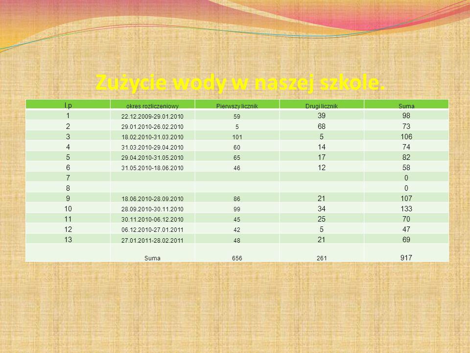 Zużycie wody w naszej szkole. l.p okres rozliczeniowyPierwszy licznikDrugi licznikSuma 1 22.12.2009-29.01.201059 3998 2 29.01.2010-26.02.20105 6873 3