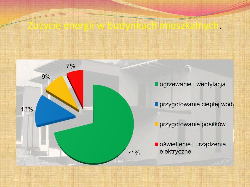 Zużycie energii w budynkach mieszkalnych.