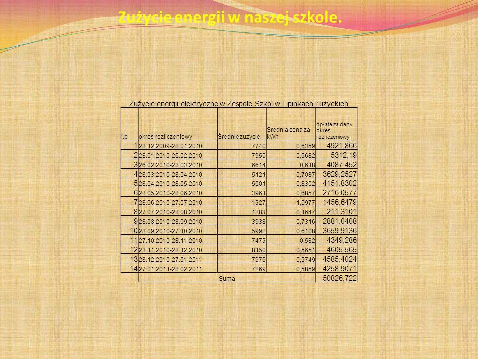 Zużycie energii w naszej szkole. Zużycie energii elektryczne w Zespole Szkół w Lipinkach Łużyckich l.pokres rozliczeniowyŚrednie zużycie Srednia cena