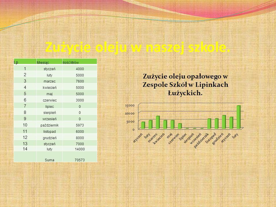 Zużycie oleju w naszej szkole. l.p Miesiącilość litrów 1 styczeń4000 2 luty5000 3 marzec7600 4 kwiecień5000 5 maj5000 6 czerwiec3000 7 lipiec0 8 sierp