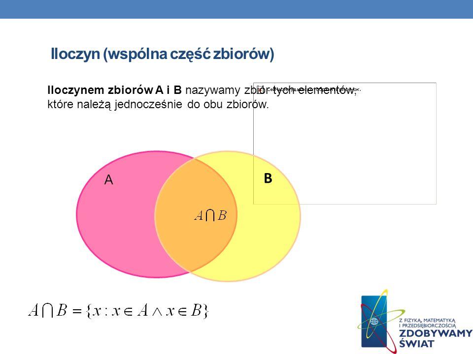Iloczyn (wspólna część zbiorów) A Iloczynem zbiorów A i B nazywamy zbiór tych elementów, które należą jednocześnie do obu zbiorów. B