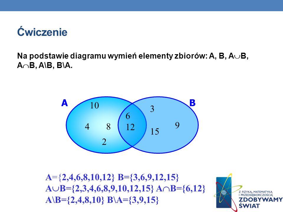 Ćwiczenie Na podstawie diagramu wymień elementy zbiorów: A, B, A B, A B, A\B, B\A. 10 4 8 2 6 12 3 15 9 AB A={2,4,6,8,10,12} B={3,6,9,12,15} A B={2,3,