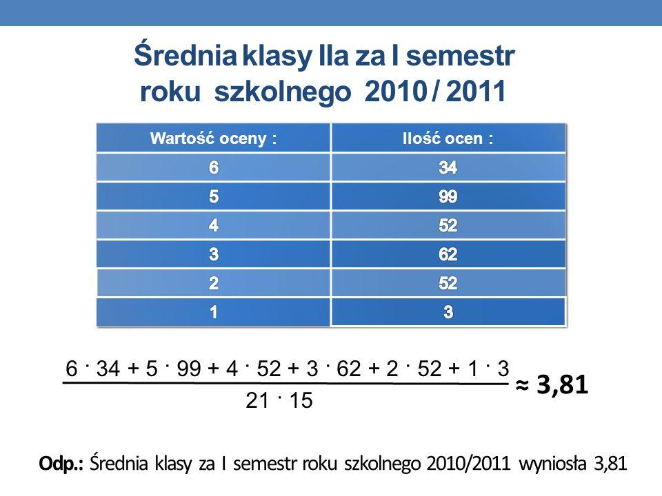 Średnia klasy IIa za I semestr roku szkolnego 2010 / 2011 6 · 34 + 5 · 99 + 4 · 52 + 3 · 62 + 2 · 52 + 1 · 3 21 · 15 Odp.: Średnia klasy za I semestr
