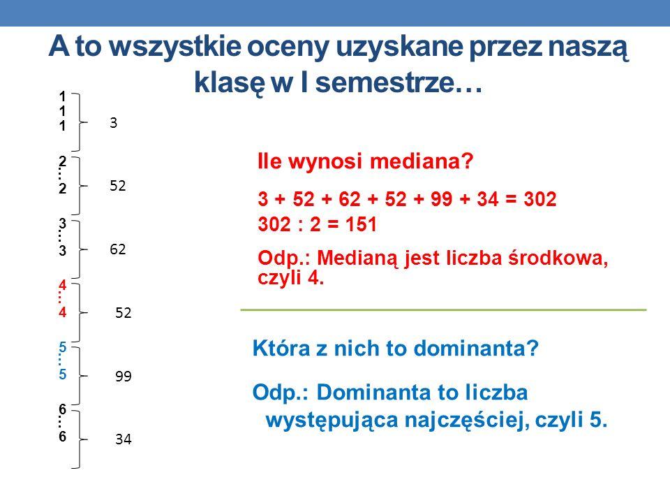 A to wszystkie oceny uzyskane przez naszą klasę w I semestrze… Ile wynosi mediana? 3 + 52 + 62 + 52 + 99 + 34 = 302 302 : 2 = 151 Odp.: Medianą jest l
