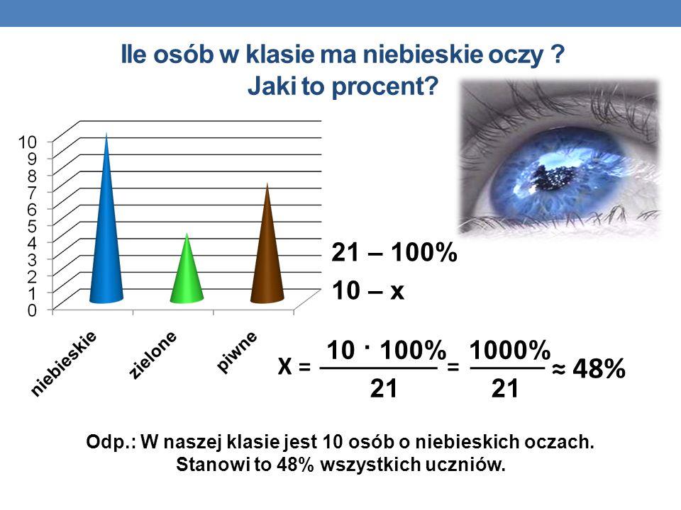 Ile osób w klasie ma niebieskie oczy ? Jaki to procent? 21 – 100% 10 – x 10 · 100% 1000% 21 21 Odp.: W naszej klasie jest 10 osób o niebieskich oczach