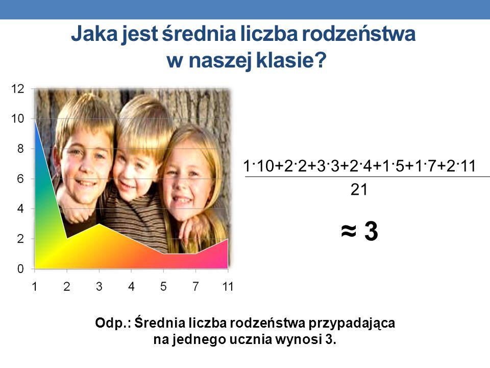 Jaka jest średnia liczba rodzeństwa w naszej klasie? Odp.: Średnia liczba rodzeństwa przypadająca na jednego ucznia wynosi 3. 1·10+2·2+3·3+2·4+1·5+1·7