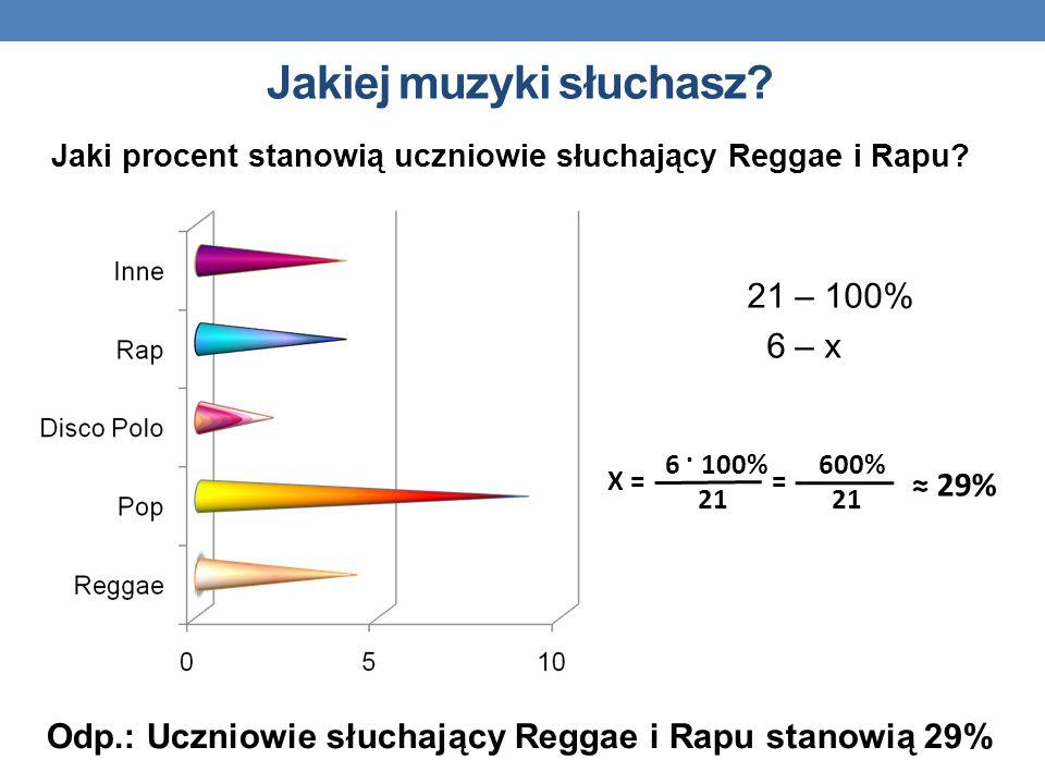 Jakiej muzyki słuchasz? Odp.: Uczniowie słuchający Reggae i Rapu stanowią 29% Jaki procent stanowią uczniowie słuchający Reggae i Rapu? 21 – 100% 6 –