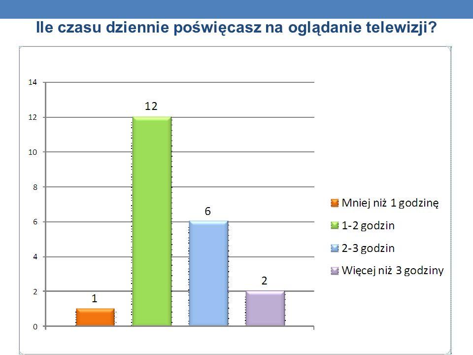 Ile czasu dziennie poświęcasz na oglądanie telewizji?