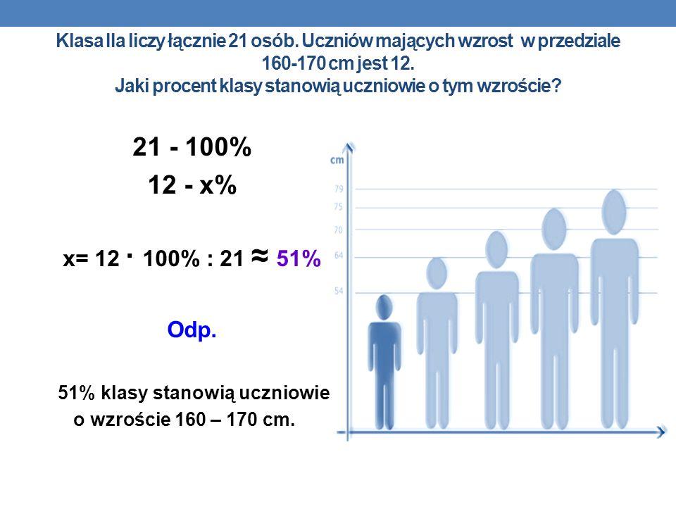 Klasa IIa liczy łącznie 21 osób. Uczniów mających wzrost w przedziale 160-170 cm jest 12. Jaki procent klasy stanowią uczniowie o tym wzroście? 21 - 1