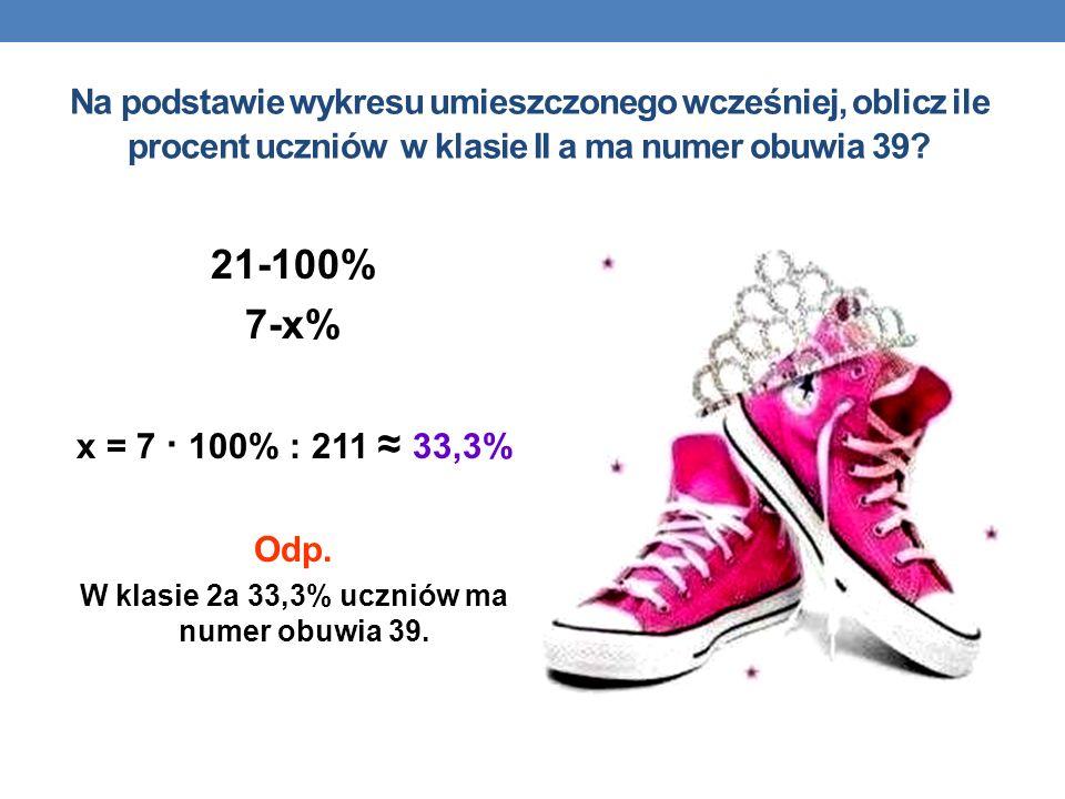 Na podstawie wykresu umieszczonego wcześniej, oblicz ile procent uczniów w klasie II a ma numer obuwia 39? 21-100% 7-x% x = 7 · 100% : 211 33,3% Odp.