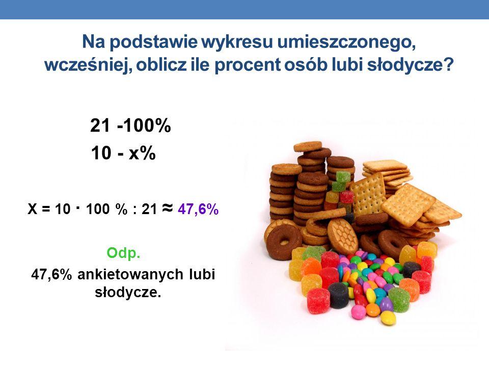 Na podstawie wykresu umieszczonego, wcześniej, oblicz ile procent osób lubi słodycze? 21 -100% 10 - x% X = 10 · 100 % : 21 47,6% Odp. 47,6% ankietowan