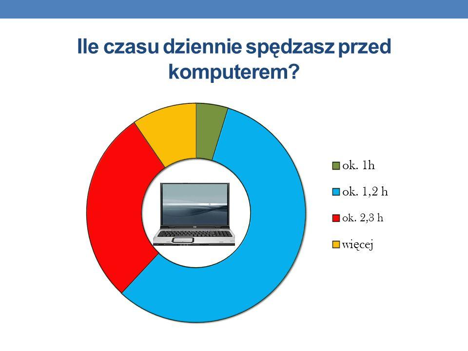 Ile czasu dziennie spędzasz przed komputerem?