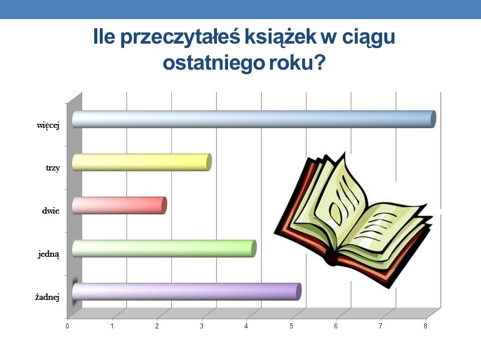 Ile przeczytałeś książek w ciągu ostatniego roku?