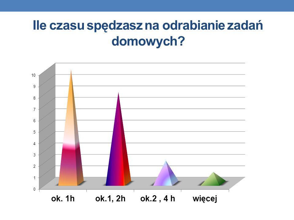 Ile czasu spędzasz na odrabianie zadań domowych?