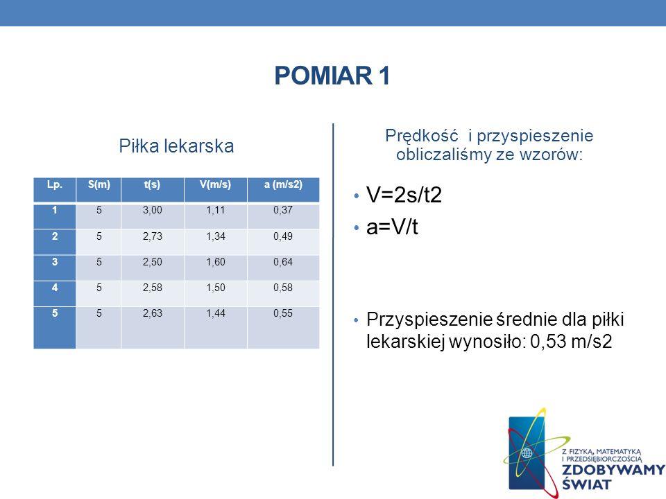 POMIAR 1 Piłka lekarska Lp.S(m)t(s)V(m/s)a (m/s2) 153,001,110,37 252,731,340,49 352,501,600,64 452,581,500,58 552,631,440,55 Prędkość i przyspieszenie