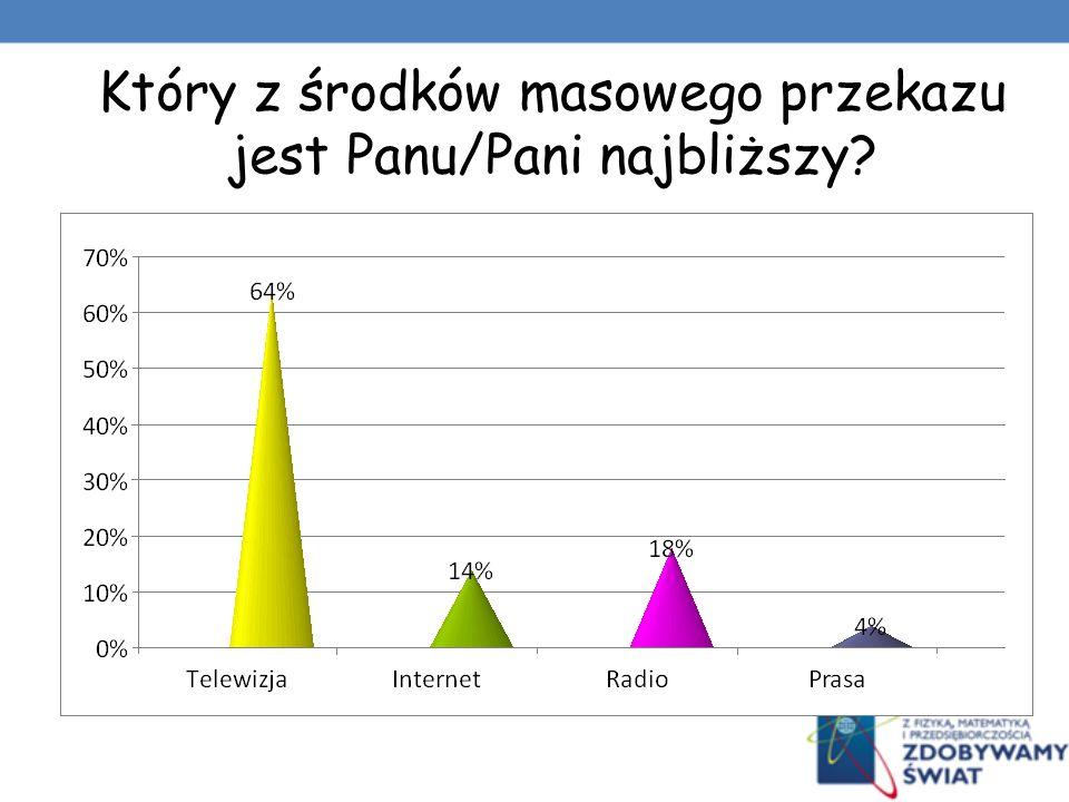 Ile czasu spędza Pan/Pani w ciągu dnia przed: Czas/Media TelewizjaInternetRadioPrasa Do 1 godziny 30%74%48%90% 1-2 godziny 50%18% 8% 2-4 godziny 16%8%