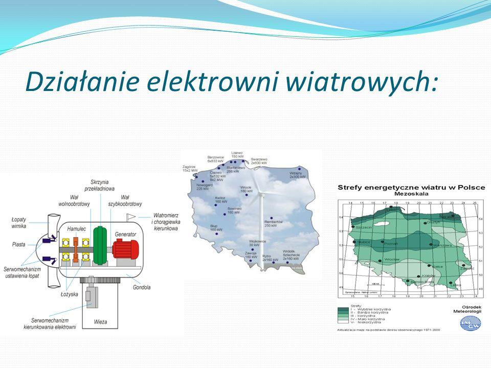 Działanie elektrowni wiatrowych: