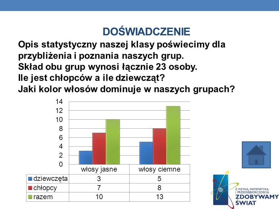 DOŚWIADCZENIE Opis statystyczny naszej klasy poświecimy dla przybliżenia i poznania naszych grup. Skład obu grup wynosi łącznie 23 osoby. Ile jest chł