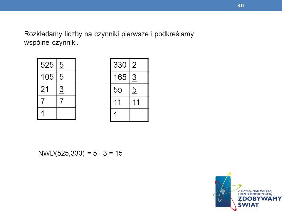 40 Rozkładamy liczby na czynniki pierwsze i podkreślamy wspólne czynniki. 5255 1055 213 77 1 3302 1653 555 11 1 NWD(525,330) = 5 · 3 = 15