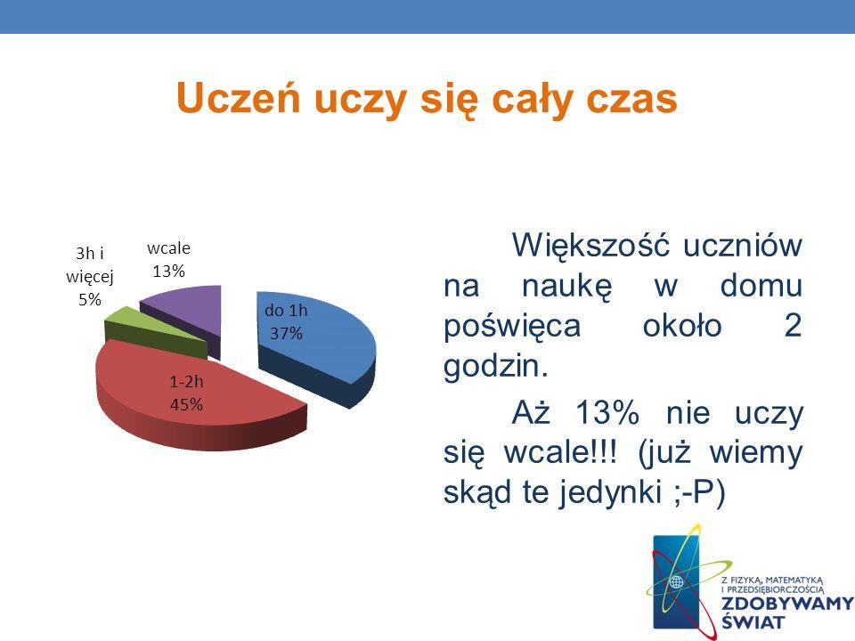 Uczeń uczy się cały czas Większość uczniów na naukę w domu poświęca około 2 godzin. Aż 13% nie uczy się wcale!!! (już wiemy skąd te jedynki ;-P)