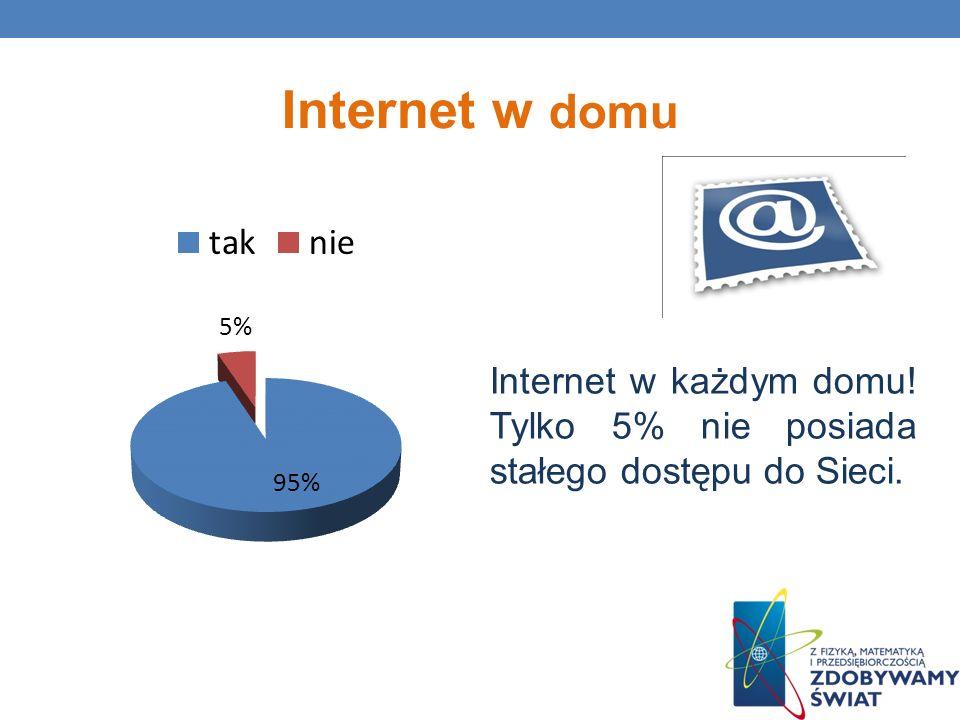 Internet w domu Internet w każdym domu! Tylko 5% nie posiada stałego dostępu do Sieci.