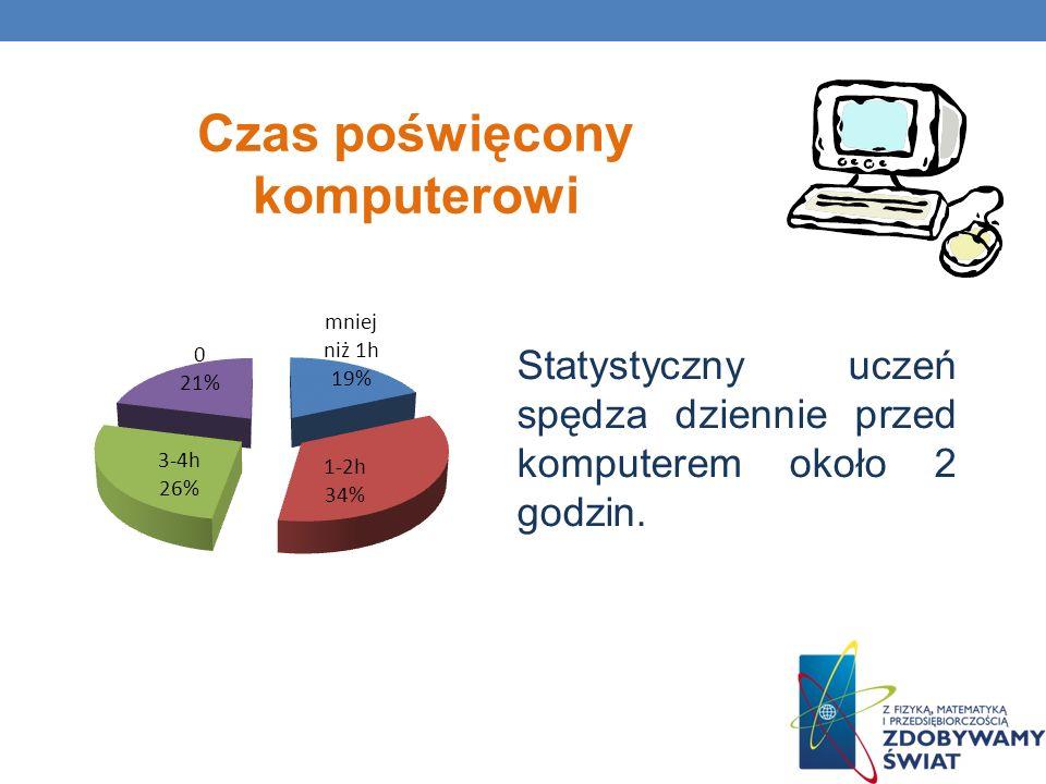 Czas poświęcony komputerowi Statystyczny uczeń spędza dziennie przed komputerem około 2 godzin.