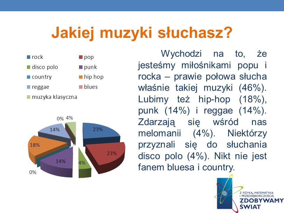 Jakiej muzyki słuchasz? Wychodzi na to, że jesteśmy miłośnikami popu i rocka – prawie połowa słucha właśnie takiej muzyki (46%). Lubimy też hip-hop (1