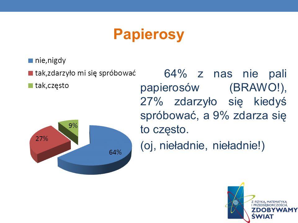 Papierosy 64% z nas nie pali papierosów (BRAWO!), 27% zdarzyło się kiedyś spróbować, a 9% zdarza się to często. (oj, nieładnie, nieładnie!)