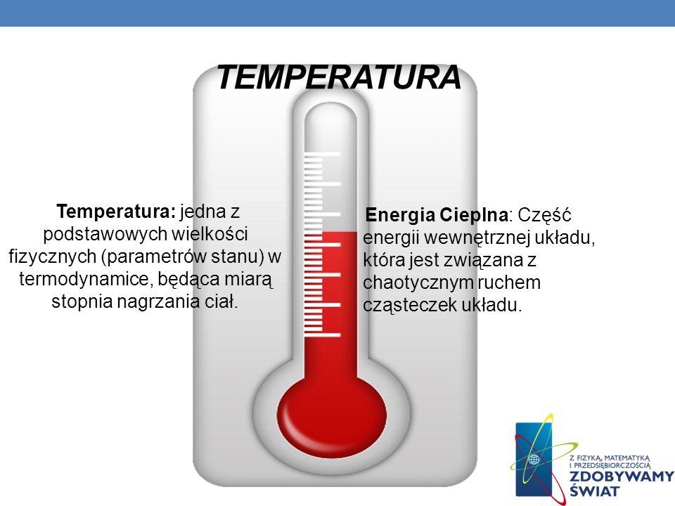 WNIOSKI Z DOŚWIADCZENIA: Ogrzane powietrze ma większą objętość. Nadmiar powietrza wyleciał z worka przez co zmniejszyła się jego gęstość w stosunku do