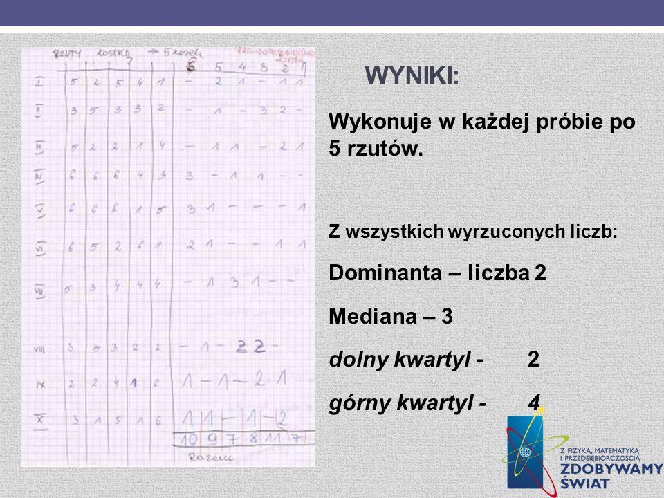 WYNIKI: Wykonuje w każdej próbie po 5 rzutów. Z wszystkich wyrzuconych liczb: Dominanta – liczba 2 Mediana – 3 dolny kwartyl -2 górny kwartyl -4