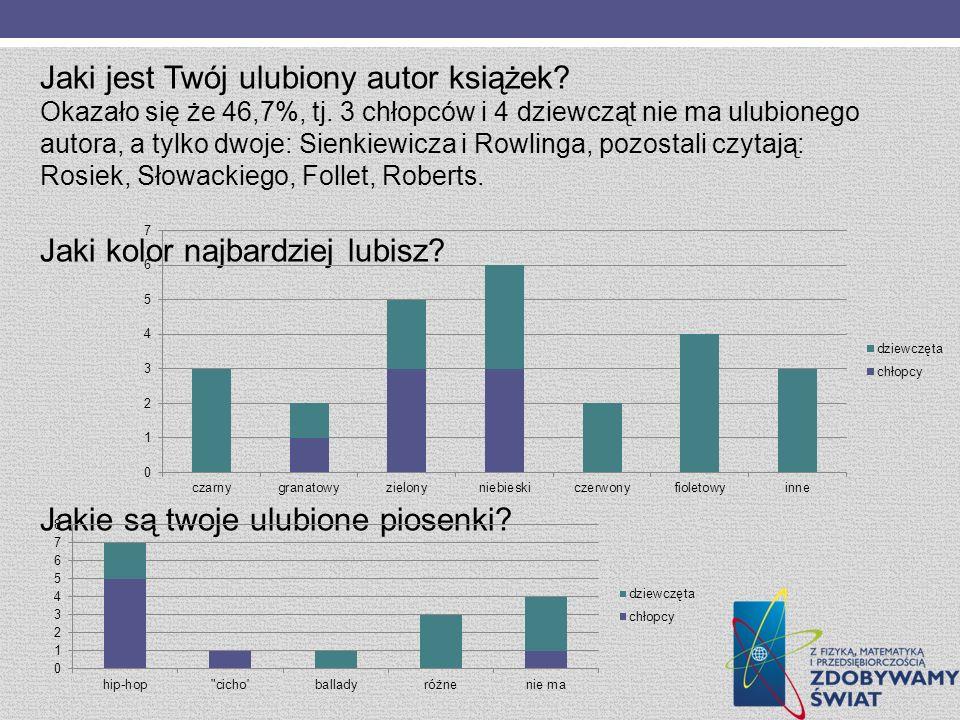 Jaki jest Twój ulubiony autor książek? Okazało się że 46,7%, tj. 3 chłopców i 4 dziewcząt nie ma ulubionego autora, a tylko dwoje: Sienkiewicza i Rowl