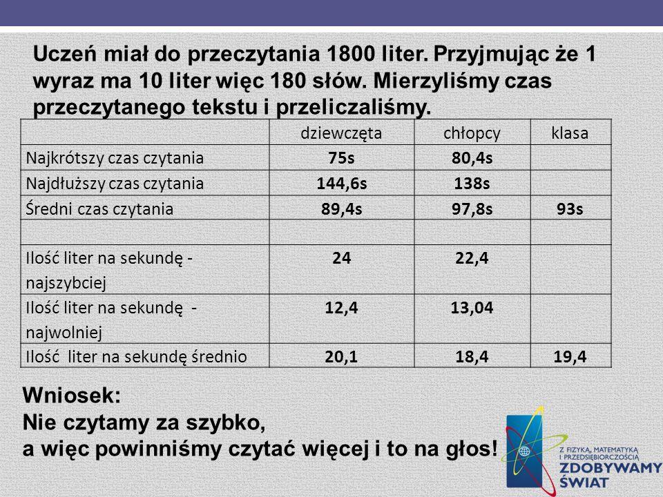 Uczeń miał do przeczytania 1800 liter.Przyjmując że 1 wyraz ma 10 liter więc 180 słów.