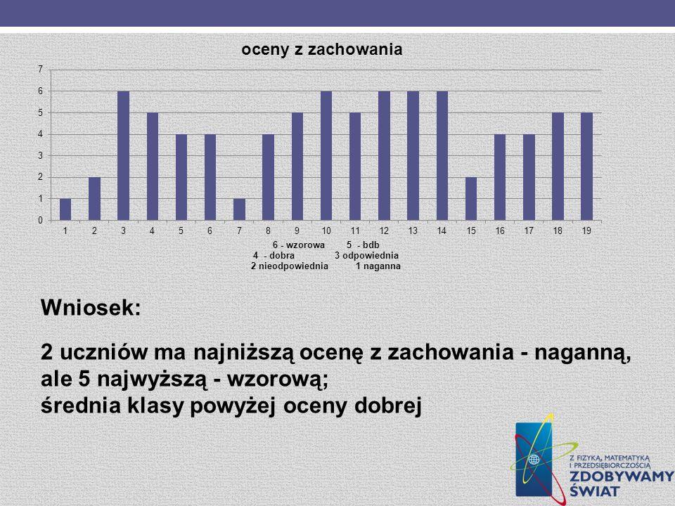 Wniosek: 2 uczniów ma najniższą ocenę z zachowania - naganną, ale 5 najwyższą - wzorową; średnia klasy powyżej oceny dobrej