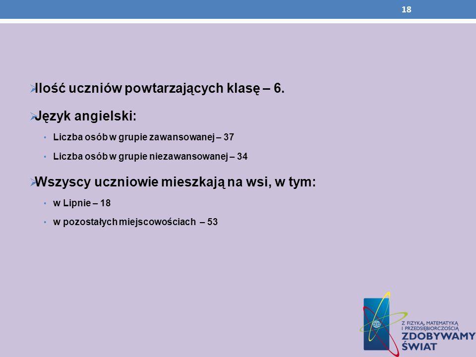 Ilość uczniów powtarzających klasę – 6. Język angielski: Liczba osób w grupie zawansowanej – 37 Liczba osób w grupie niezawansowanej – 34 Wszyscy uczn