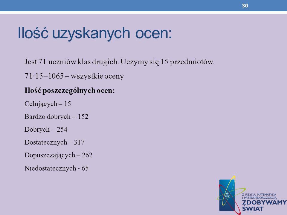 30 Ilość uzyskanych ocen: Jest 71 uczniów klas drugich. Uczymy się 15 przedmiotów. 71·15=1065 – wszystkie oceny Ilość poszczególnych ocen: Celujących