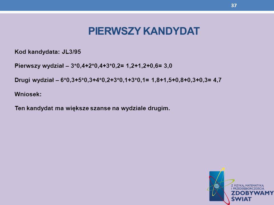 PIERWSZY KANDYDAT Kod kandydata: JL3/95 Pierwszy wydział – 3*0,4+2*0,4+3*0,2= 1,2+1,2+0,6= 3,0 Drugi wydział – 6*0,3+5*0,3+4*0,2+3*0,1+3*0,1= 1,8+1,5+