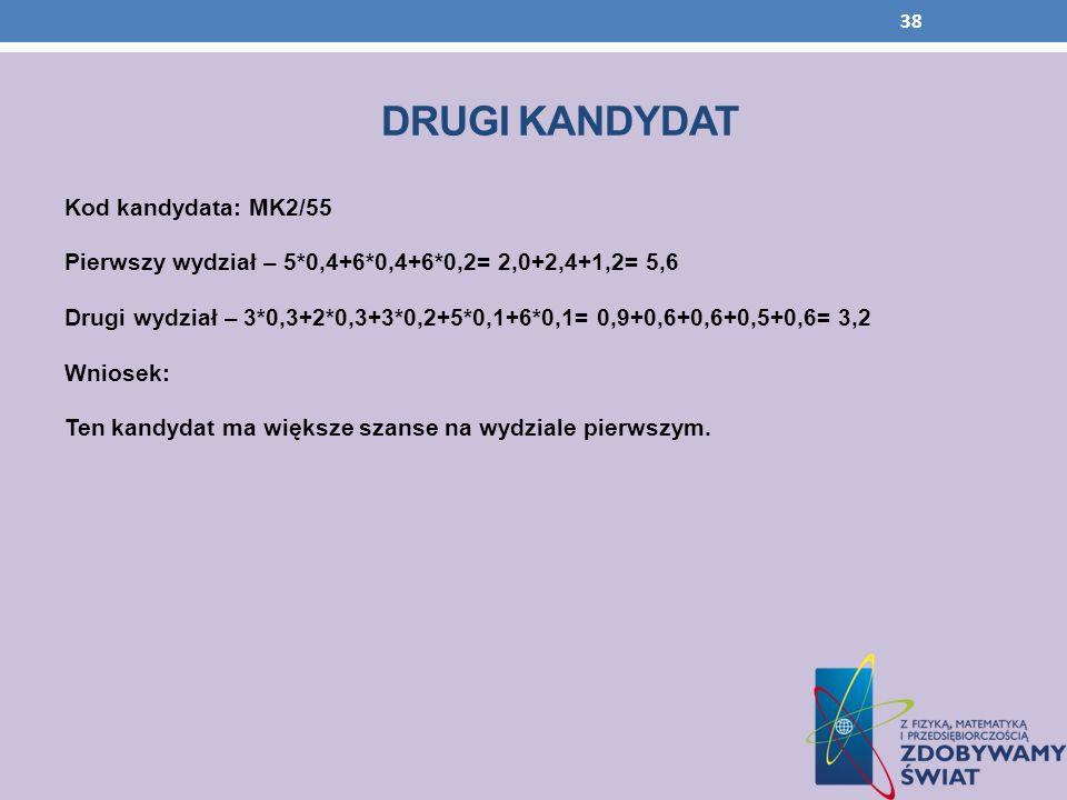 DRUGI KANDYDAT Kod kandydata: MK2/55 Pierwszy wydział – 5*0,4+6*0,4+6*0,2= 2,0+2,4+1,2= 5,6 Drugi wydział – 3*0,3+2*0,3+3*0,2+5*0,1+6*0,1= 0,9+0,6+0,6